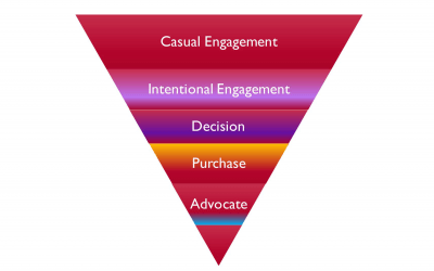 Bottom of the Funnel Marketing Woes